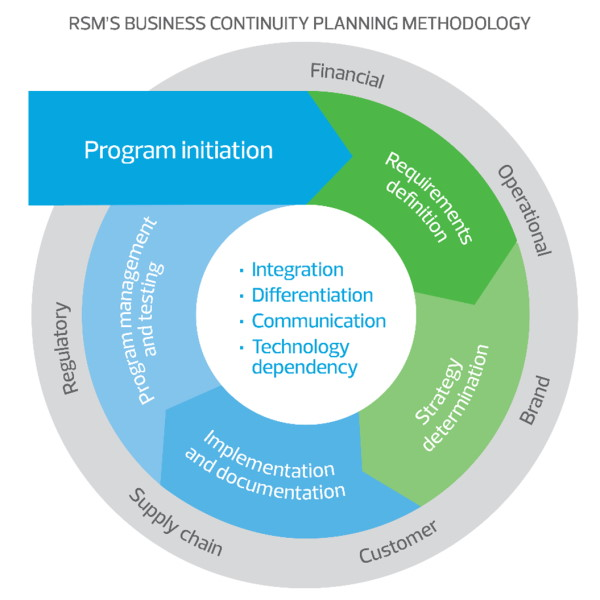 RSMs Business Continuity Planning Methodology
