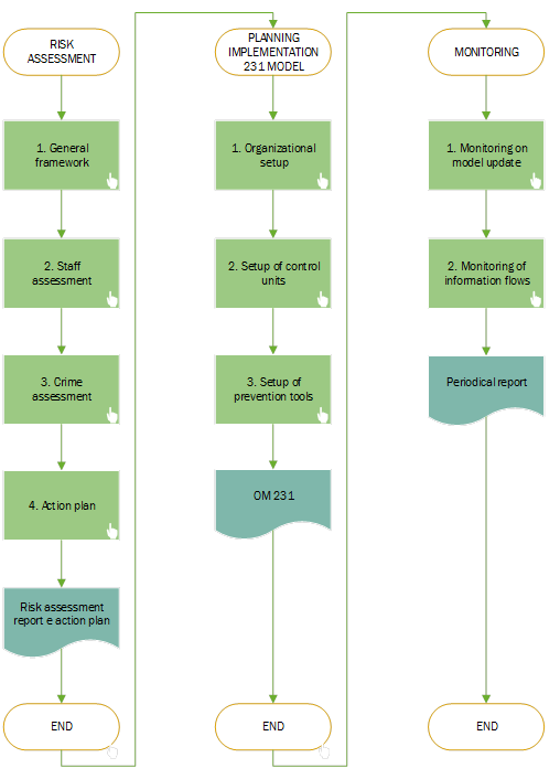 Organizational models 231
