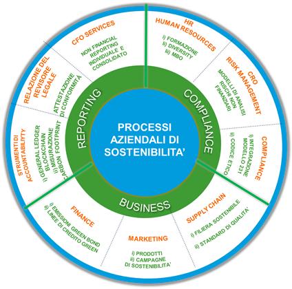 Processi di sostenibilità per le PMI