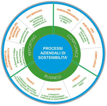 Processi di sostenibilità di RSM per le banche