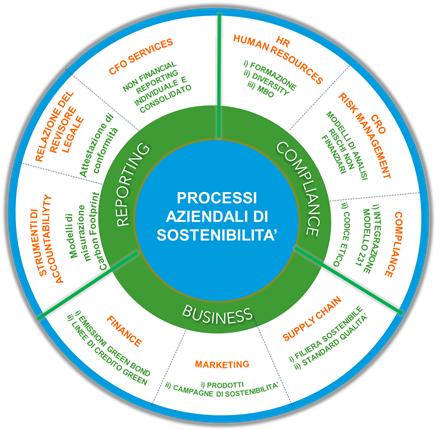Processi di sostenibilità di RSM per le imprese già sostenibili