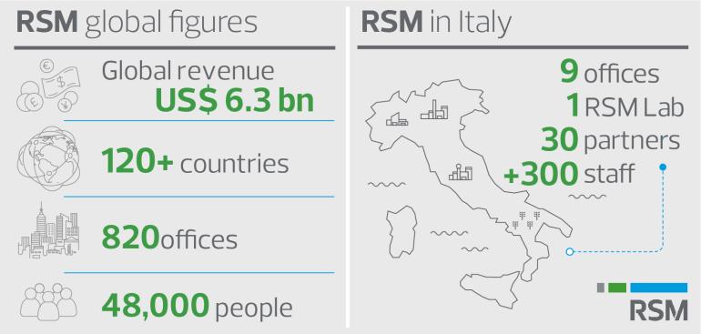 RSM Italy Statistics 2020
