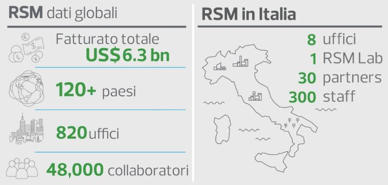 RSM Italy Statistiche 2020